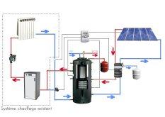 Kits solaires Alliantz